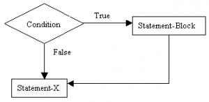 Simple if statement in C language